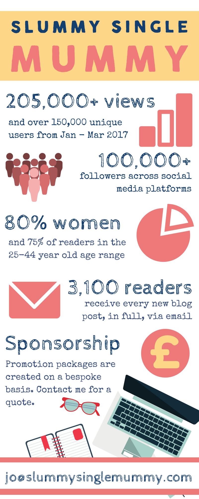 Slummy single mummy blog stats media pack