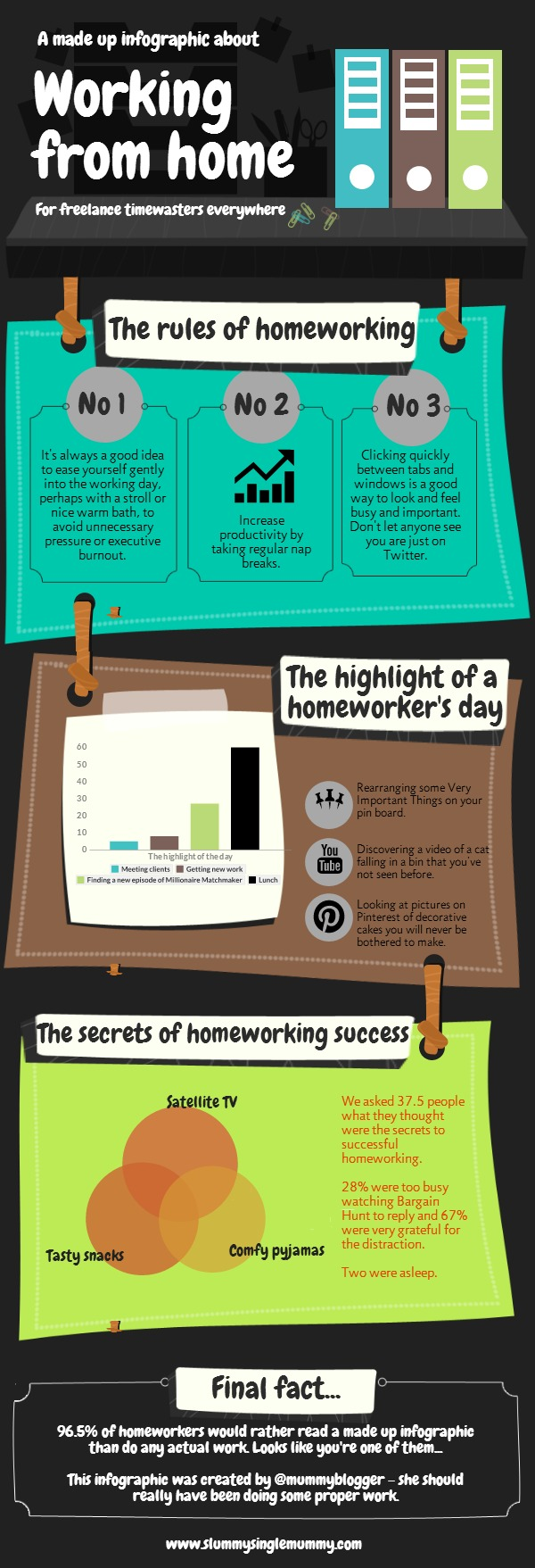 Made up infographic about working from home