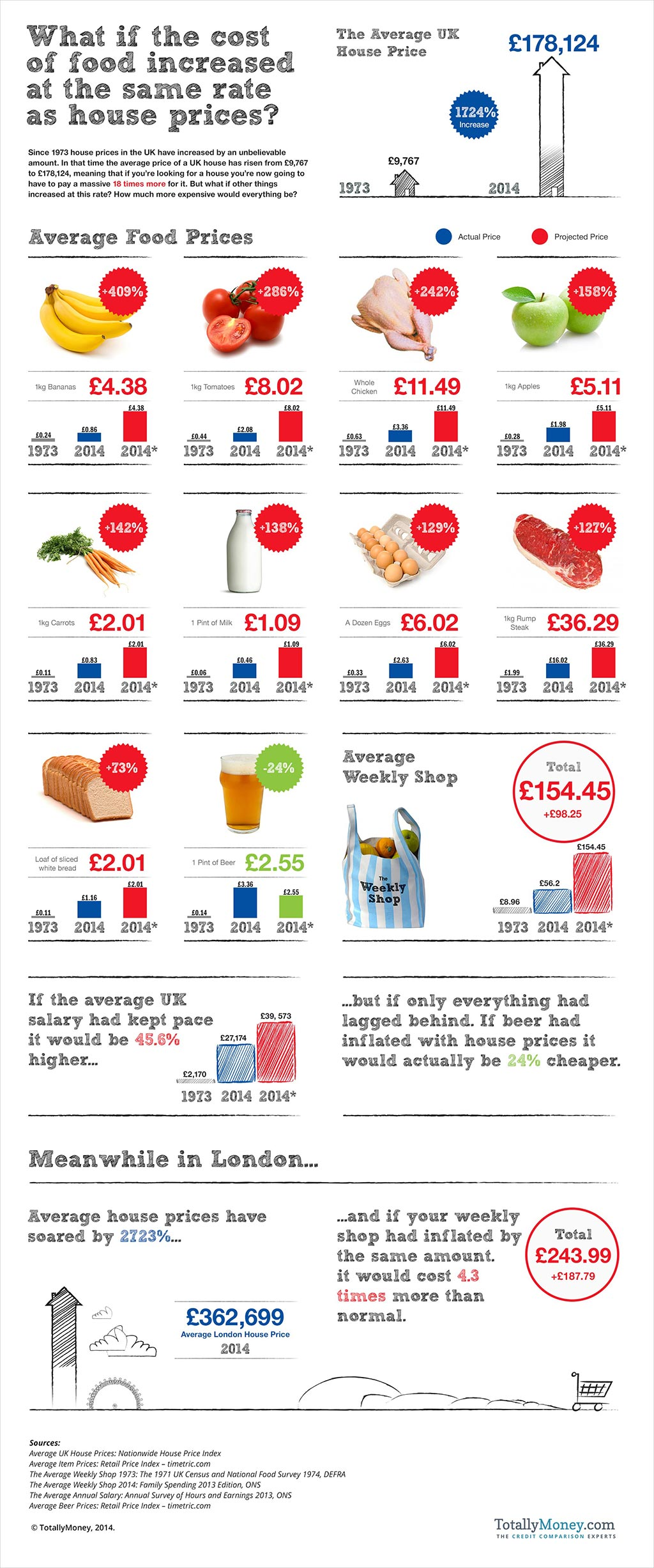House prices infographic