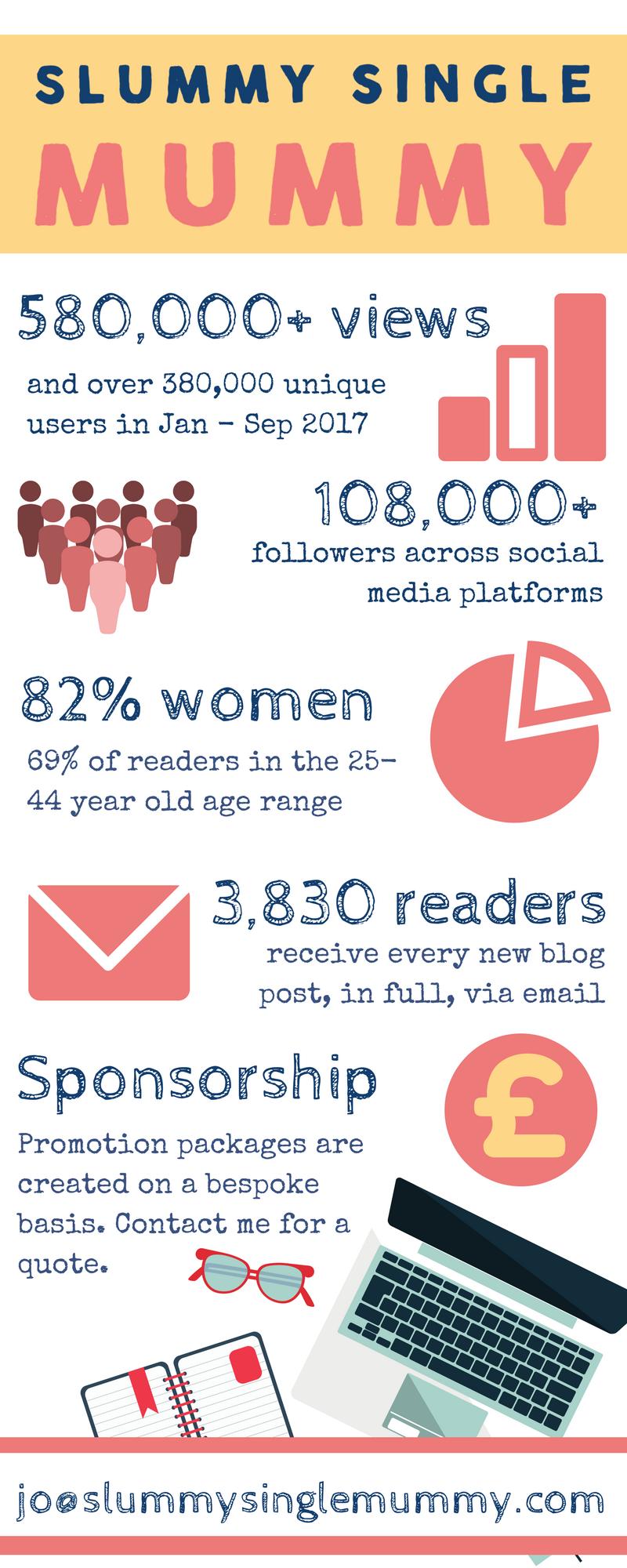 Slummy single mummy blog stats
