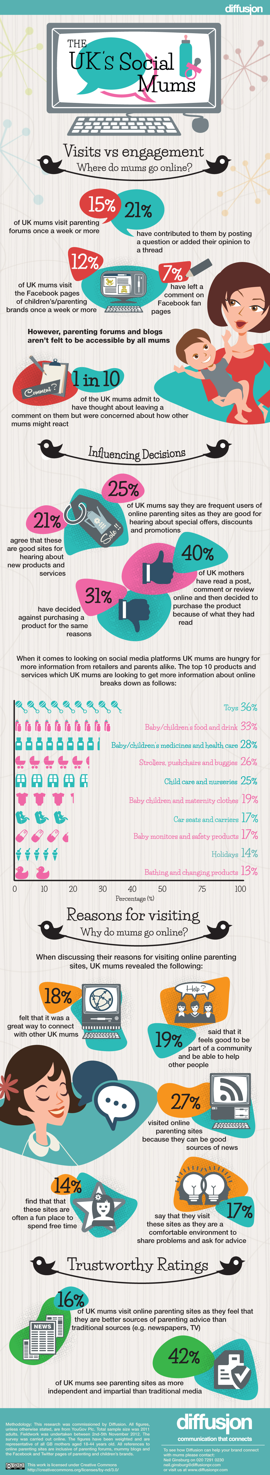 SOCIAL MUMS INFOGRAPHIC ACTUAL SIZE