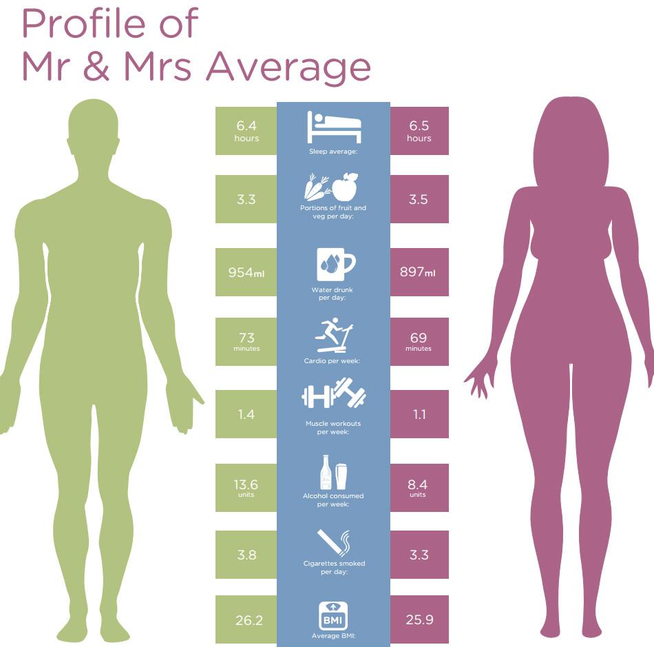 mrandmrs-average-infographicv2