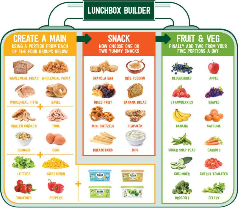 Flora healthy lunch box recipe ideas