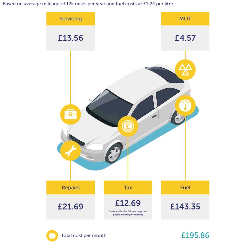 New car running costs calculator